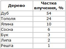 Статистика влучення грозового розряду в дерева різних порід
